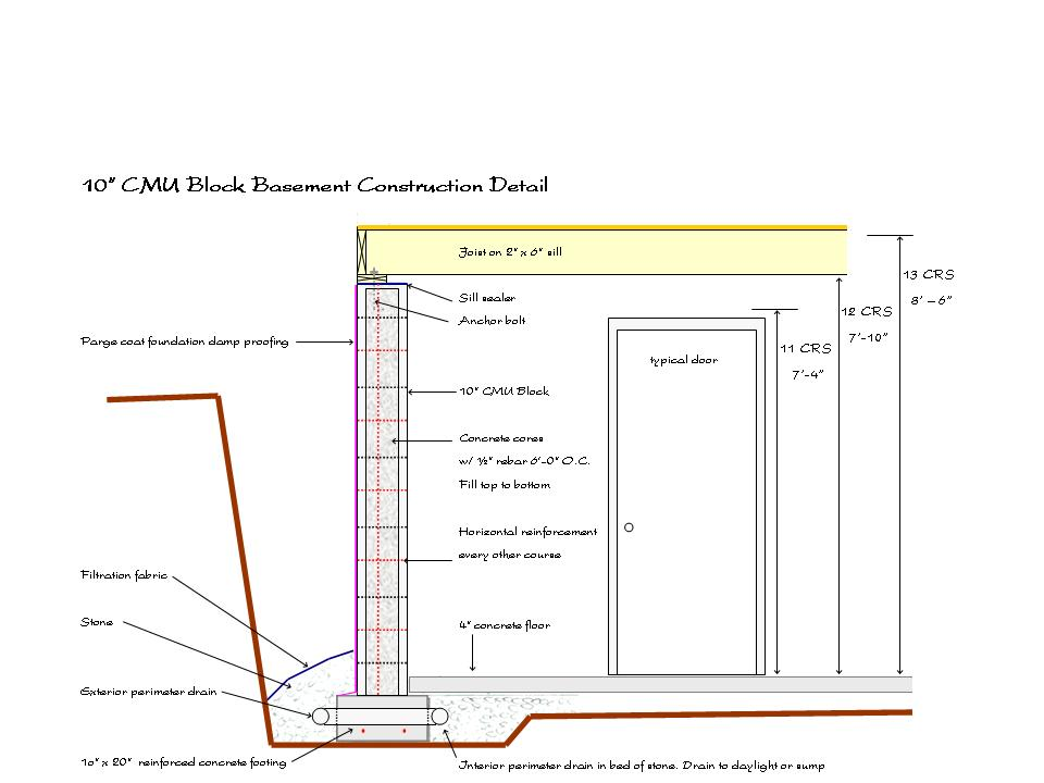 Permanent Foundation on Mobile Homes (insurance, inspectors